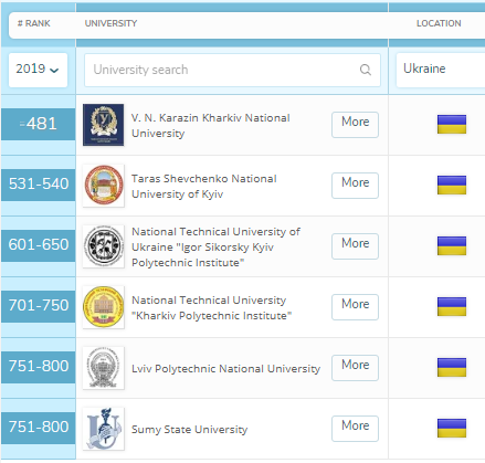 KhPI is Among the Best Universities of the World According to QS